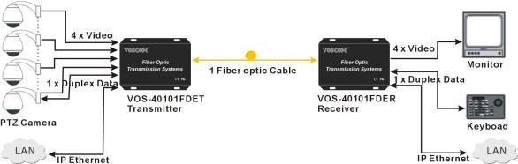 Truyền video, data và Ethernet qua cáp quang