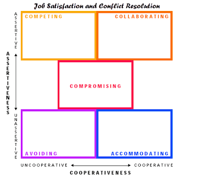 Job Satisfaction and Conflict Resolution