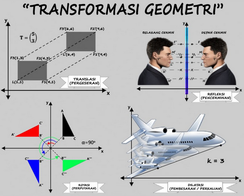 Ringkasan Materi Lengkap Transformasi Geometri Math Lab