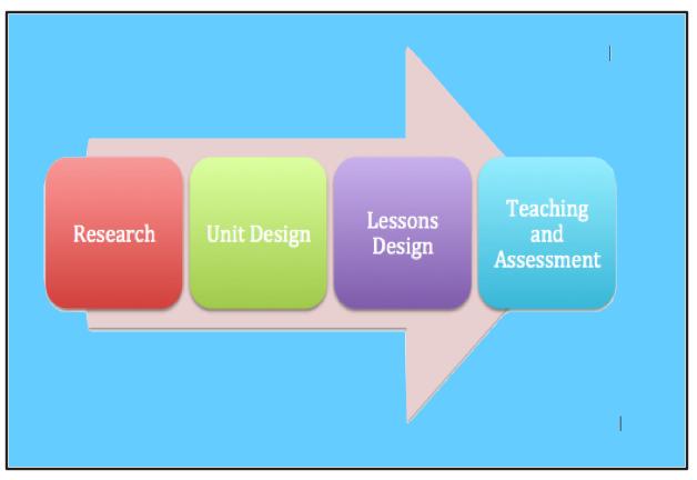 Learning Design Guide Learning Design Guide