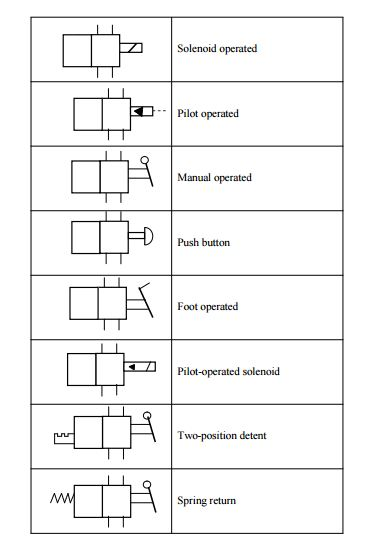 Final Year Hydraulics And Pneumatics System Projects Graphical