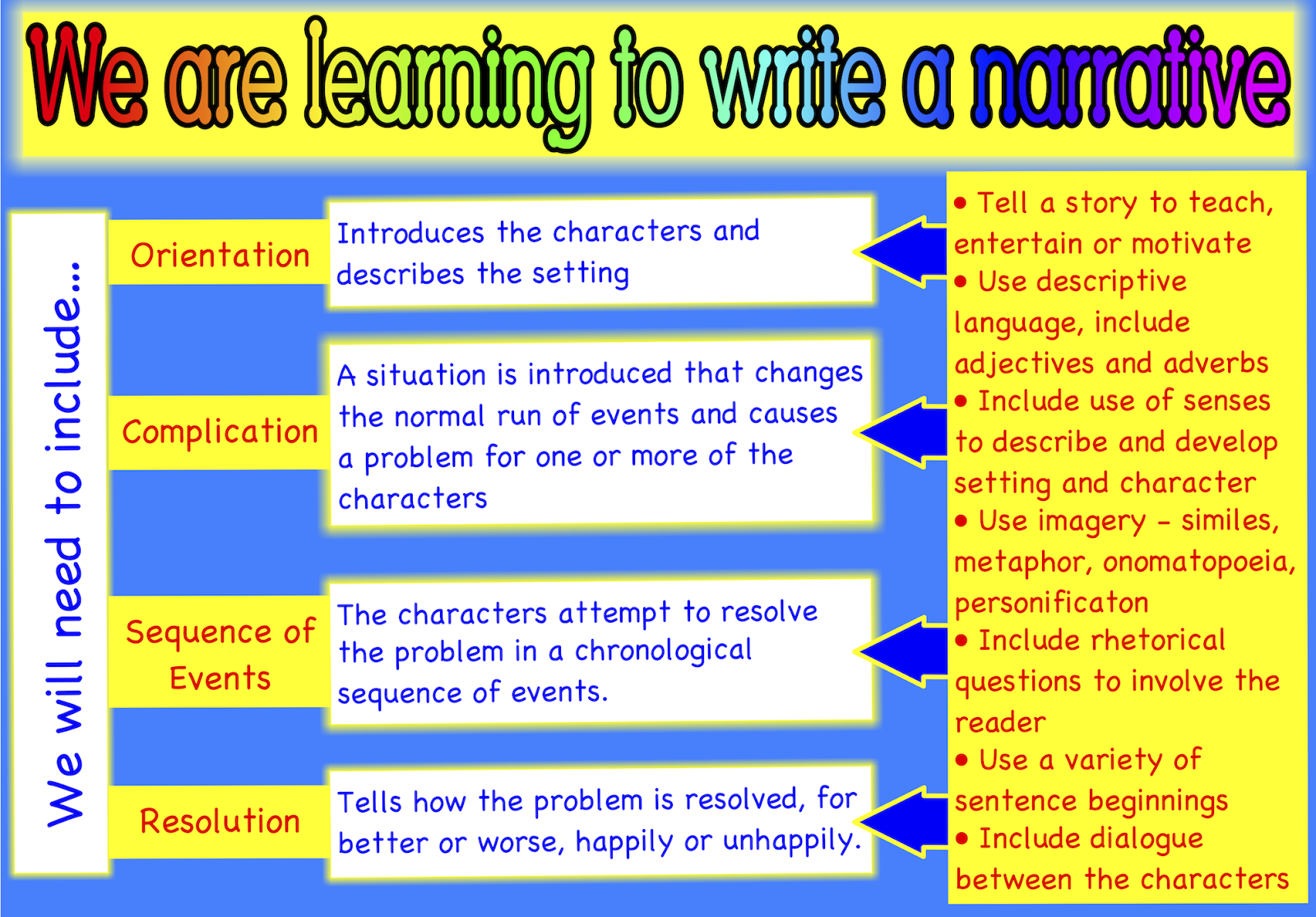 writing a narrative A narrative essay is basically writing content or text that tells a story normally the author uses this to write and describe a personal life event.