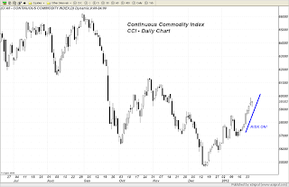 Money Flowing back into Commodities