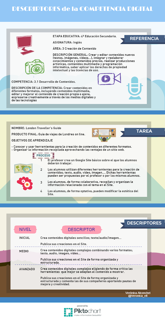 Descriptores Subcompetencia Creacion Contenido Digital
