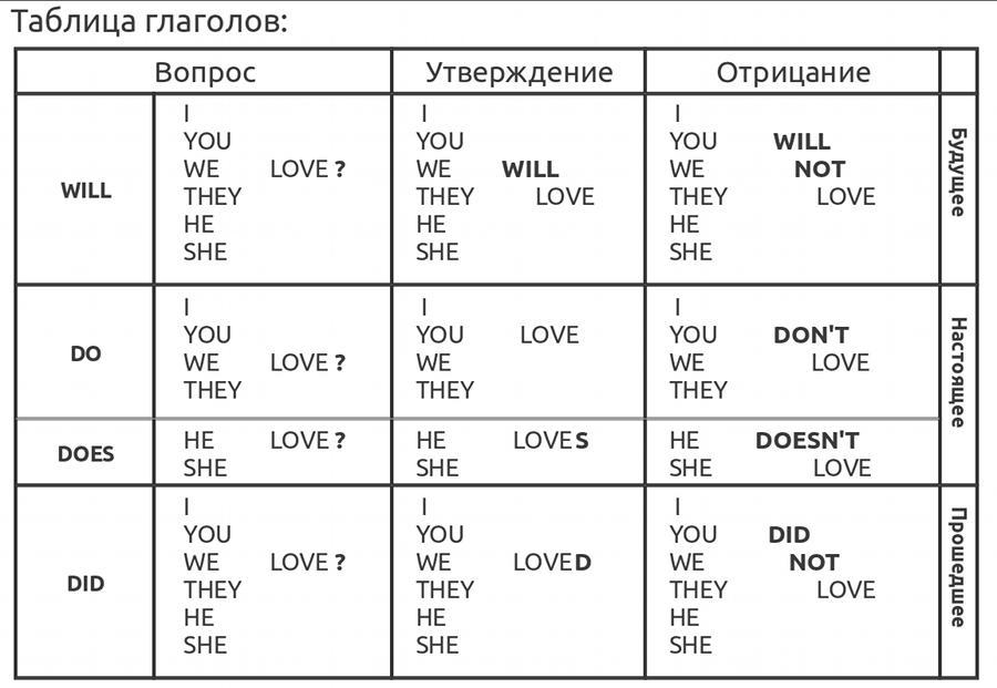 Глагол в схемах и таблицах фото 841