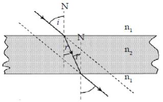 Kelas VIII | Pembiasan Pada Kaca Plan Paralel | Modul Fisika Online