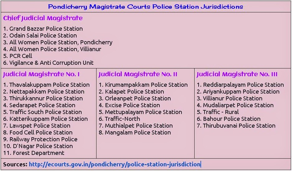 Pondicherry Magistrate Courts Police Station Jurisdictions