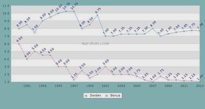 Sejarah dividen & bonus ASB 1990 - 2013