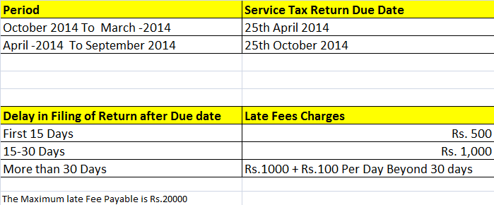 Service Tax Due Dates