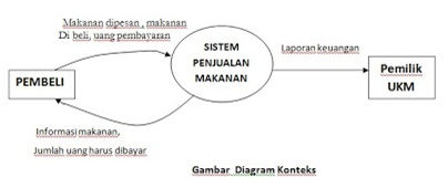 Data flow digram dfd my idea my blog keterangan diagram context ccuart