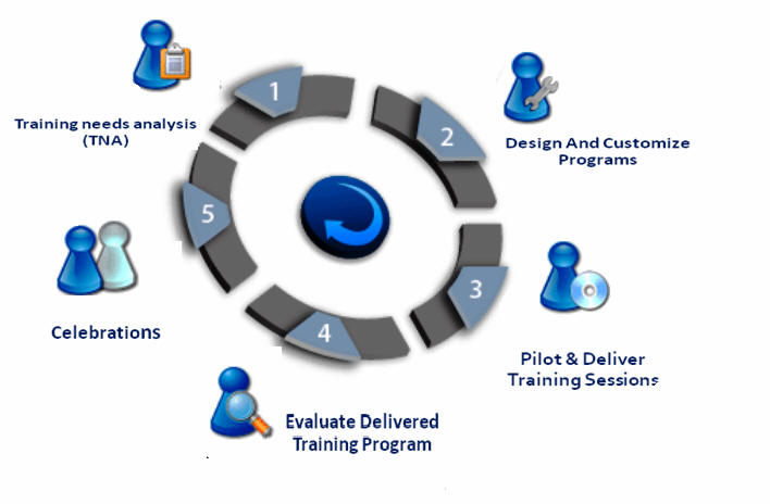 conclusion training need analysis Training need analysis improving performance of an individual, department or an organization is positively related to the input of such individual.