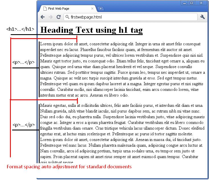 Weborafix use of p tag span tag and div tag in html - Div tag in html ...