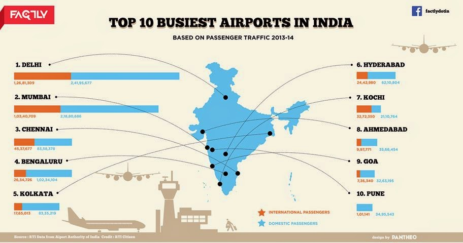 Busiest Airports in Indian Airlines Market