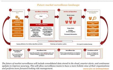 The future market surveillance @aptiknas @asisindo