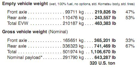 HAULPAK 930E-4 Weight Distribution