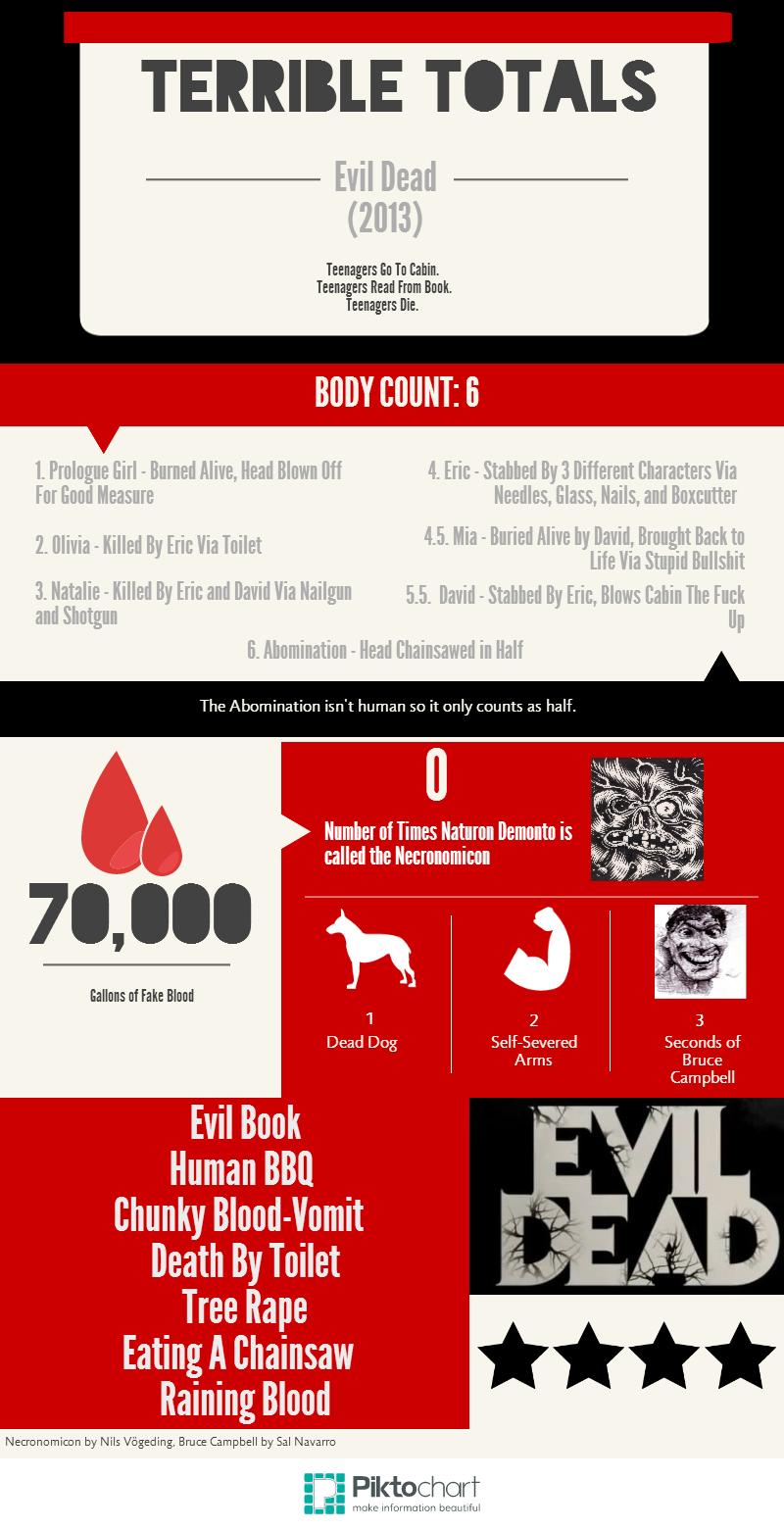 evil dead infographic
