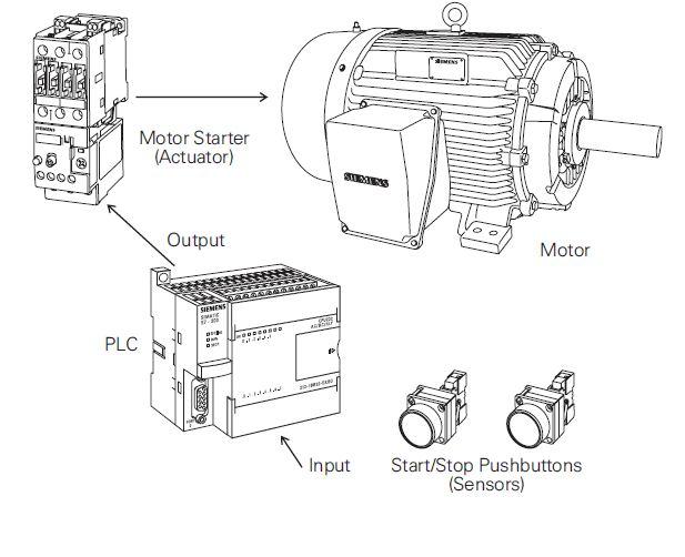 Sie Motor Starter Ledningsdiagram - Auto Electrical Wiring Diagram on
