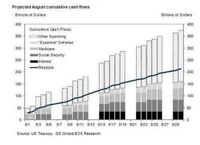 goldman sachs social security chart