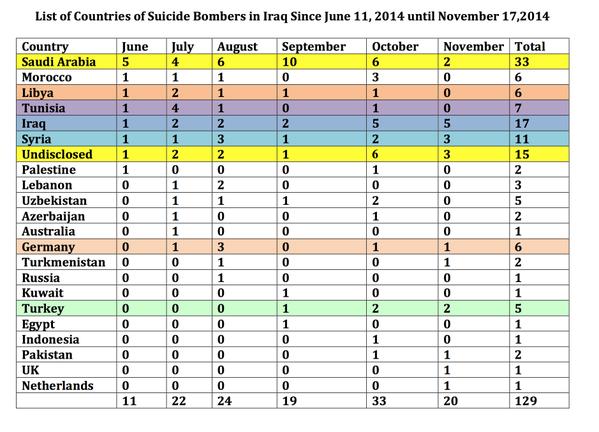 متابعة مستجدات الساحة العراقية - صفحة 10 Saudis%2Bmore%2Bthan%2B25%25%2Bof%2Ball%2BISIS%2Brecent%2Bsuicide%2Battackers%2Bin%2BIraq