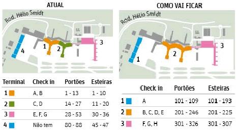 Alterações na numeração do terminais e portões do aeroporto de Guarulhos
