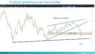 Euro/dollar sur zone de résistance graphique