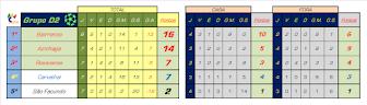 Classificação 2ª Fase - Grupo D2 - Liga Inatel 2016/2017