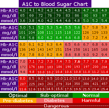 a1c levels chart to what blood sugar is