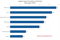 U.S. December 2012 large luxury car sales chart