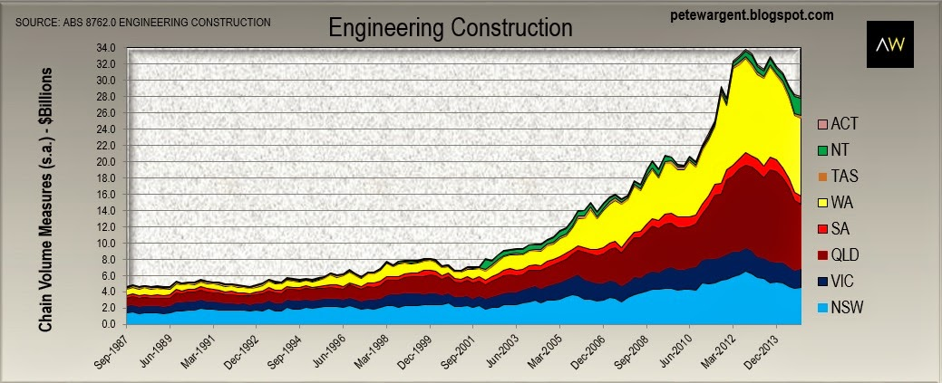 Engineering Construction