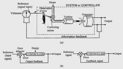 Definisi dan jenis jenis sistem kendali agus budiana blog gambar 11 sistem kendali berumpan balik dari sebuah pltu a dan diagram blok sistem loop b ccuart Choice Image
