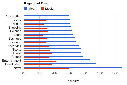 Page Load Time by Industry Vertical