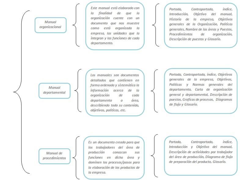 Organizaci n Manual de procesos y procedimientos de una empresa de alimentos