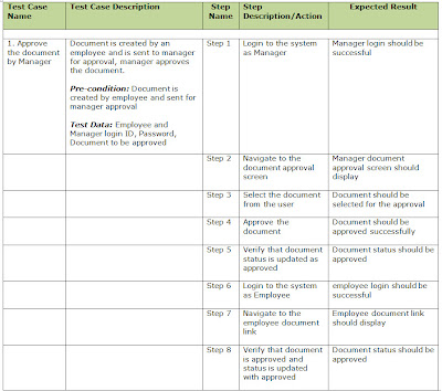 ERP Testing: Test case structure