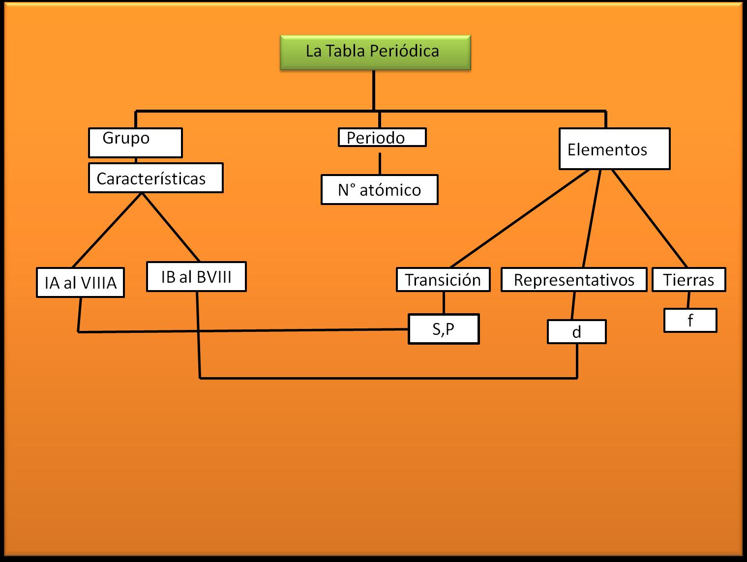 Jaun pabon 0 mapa conceptual tabla periodica mapa conceptual tabla periodica urtaz Choice Image