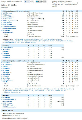 India vs Sri Lanka 2012 scorecard