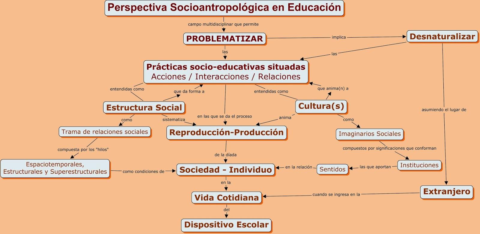 De hecho dicha comprensi n con los aportes de la etnograf a y la sociolog a interpretativa conlleva la desnaturalizaci n de la realidad escolar