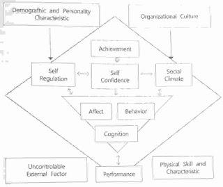 model kepercayaan diri dalam olahraga
