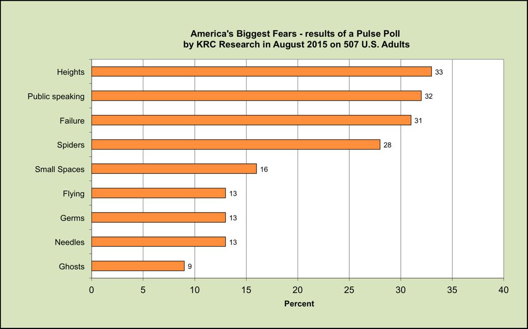 Joyful Public Speaking (from fear to joy): KRC Pulse Poll on ...