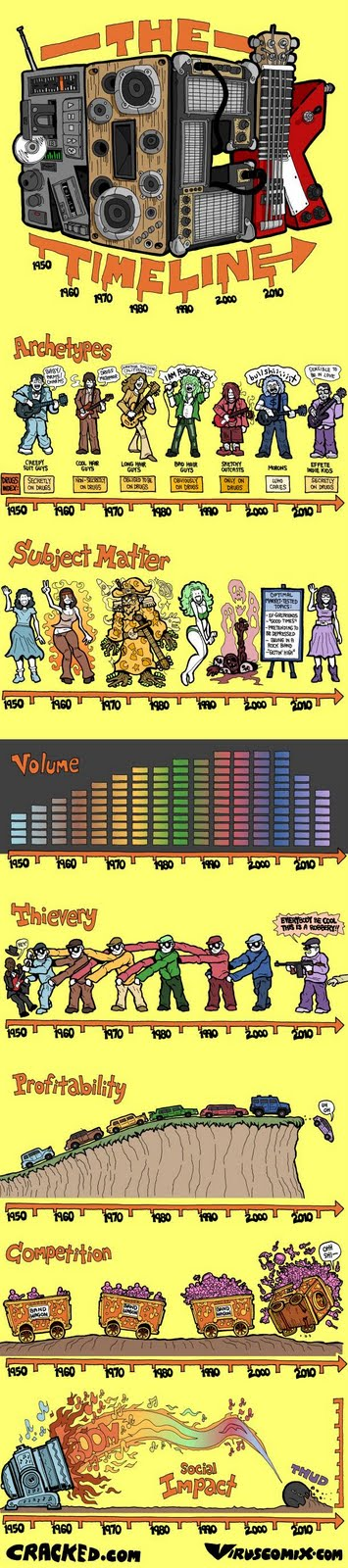 Rock Timeline image from Bobby Owsinski's Music 3.0 blog