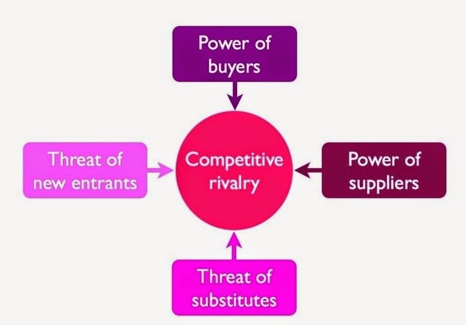 five competitive forces creating the