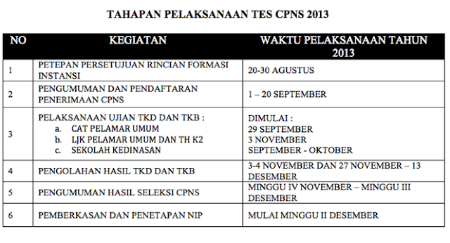 ujian tes cpns 2013 beserta juga jadwal pengumuman hasil tes cpns