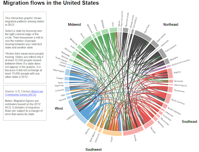 http://vizynary.com/2013/11/18/restless-america-state-to-state-migration-in-2012/