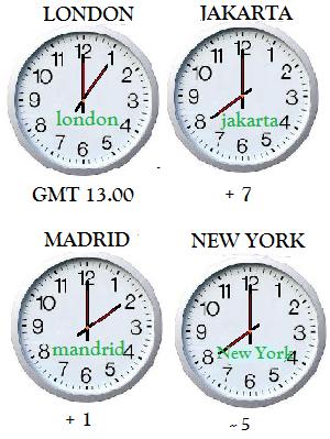 perbedaan waktu dunia
