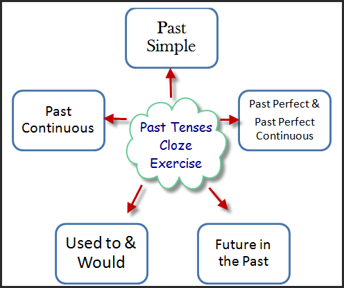 outsourcing its past past and future Define past future perfect: of, relating to, or constituting a verb tense that is traditionally formed in english with would have or should have and.