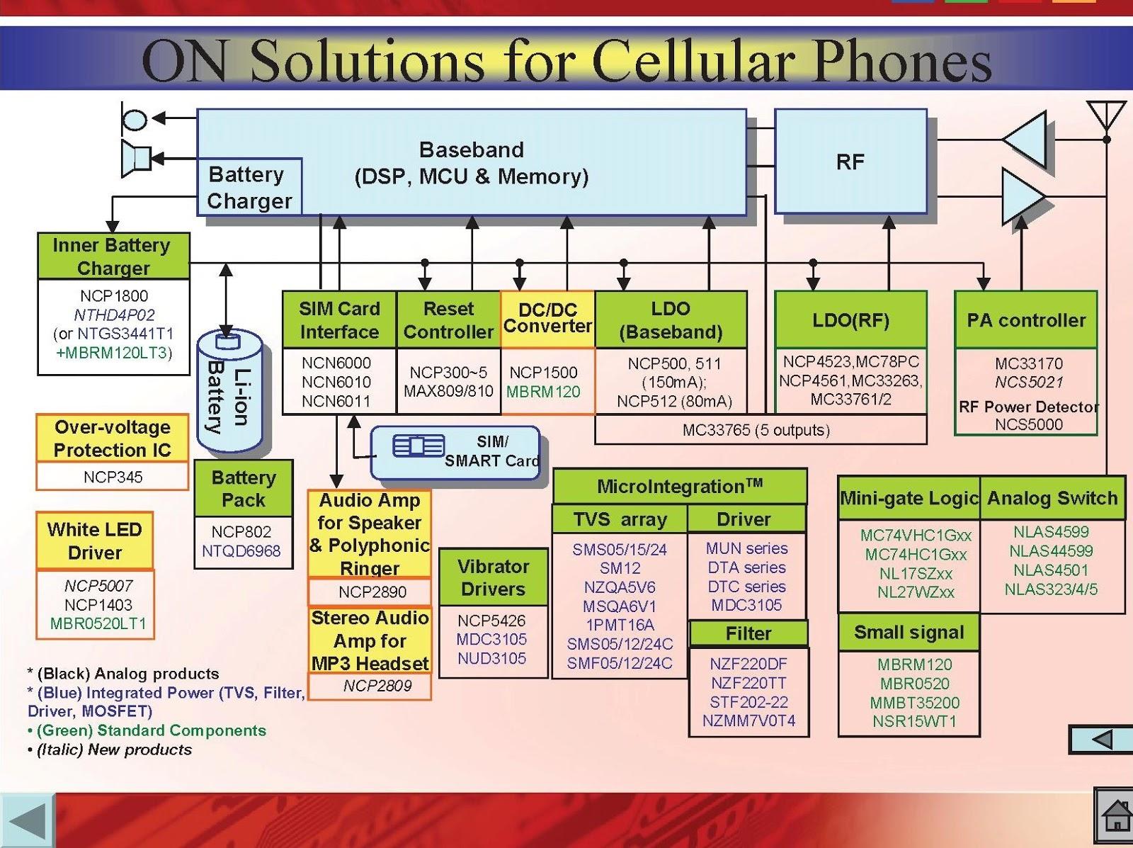 Mobile repairing gsm mobile repairing diagram gsm mobile repairing diagram ccuart Choice Image