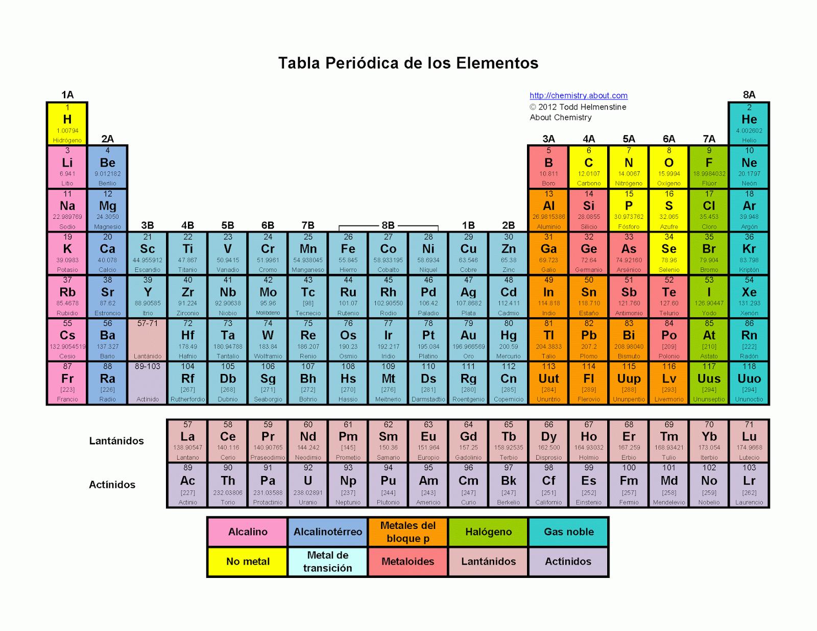 search results for table periodica calendar 2015 - Tabla Periodica 2015 Completa Hd