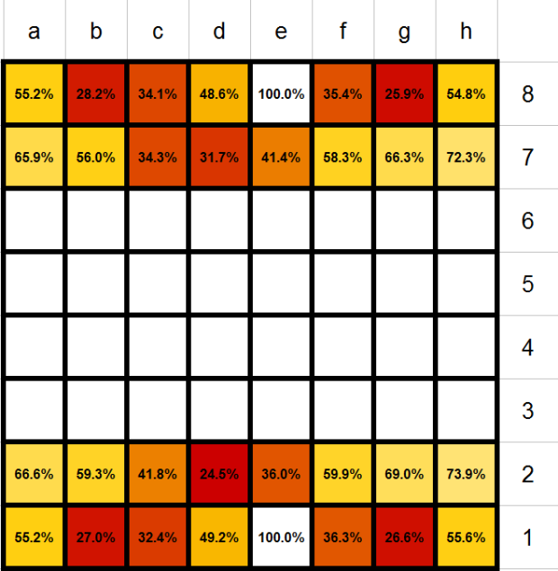 ajedrez, supervivencia piezas ajedrez, fichas ajedrez, piezas ajedrez, chess