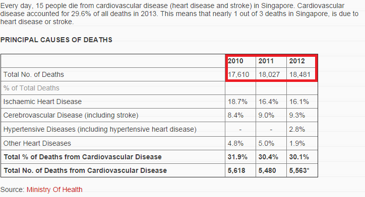 Increasing rates of cardiovascular disease