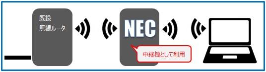 NECルータを中継機とした無線LAN環境