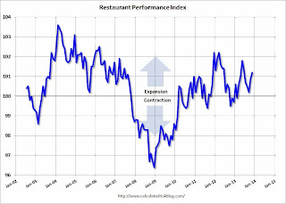 Restaurant Performance Index increases in November